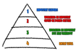 artists pyramid diagram
